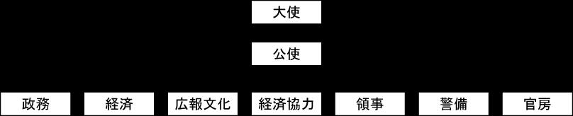 外務省の組織図